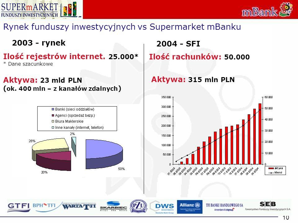 Rynek funduszy inwestycyjnych vs Supermarket mBanku