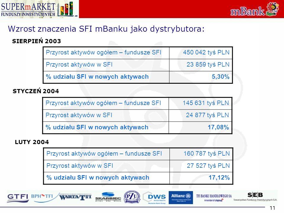 Wzrost znaczenia SFI mBanku jako dystrybutora: