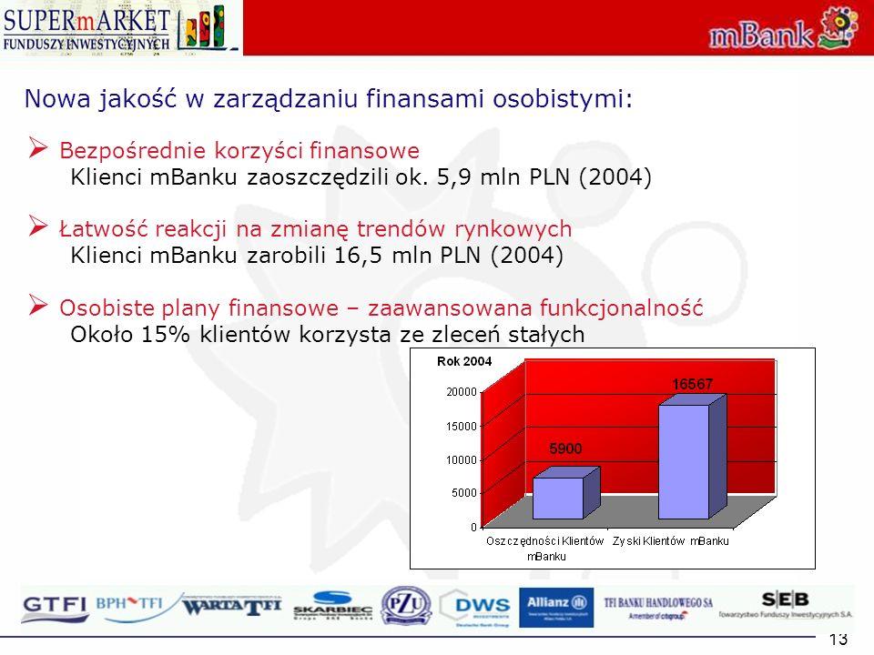 Nowa jakość w zarządzaniu finansami osobistymi:
