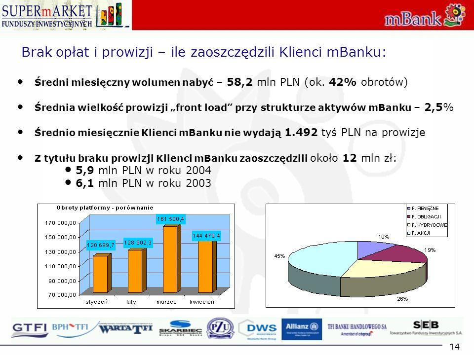 Brak opłat i prowizji – ile zaoszczędzili Klienci mBanku: