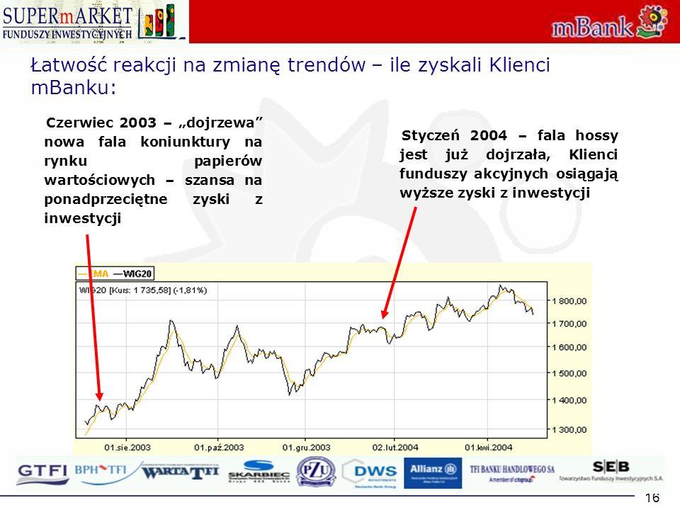 Łatwość reakcji na zmianę trendów – ile zyskali Klienci mBanku: