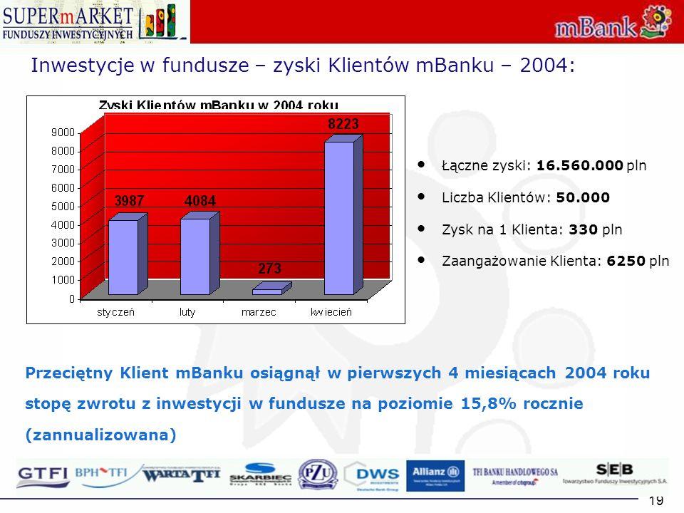 Inwestycje w fundusze – zyski Klientów mBanku – 2004: