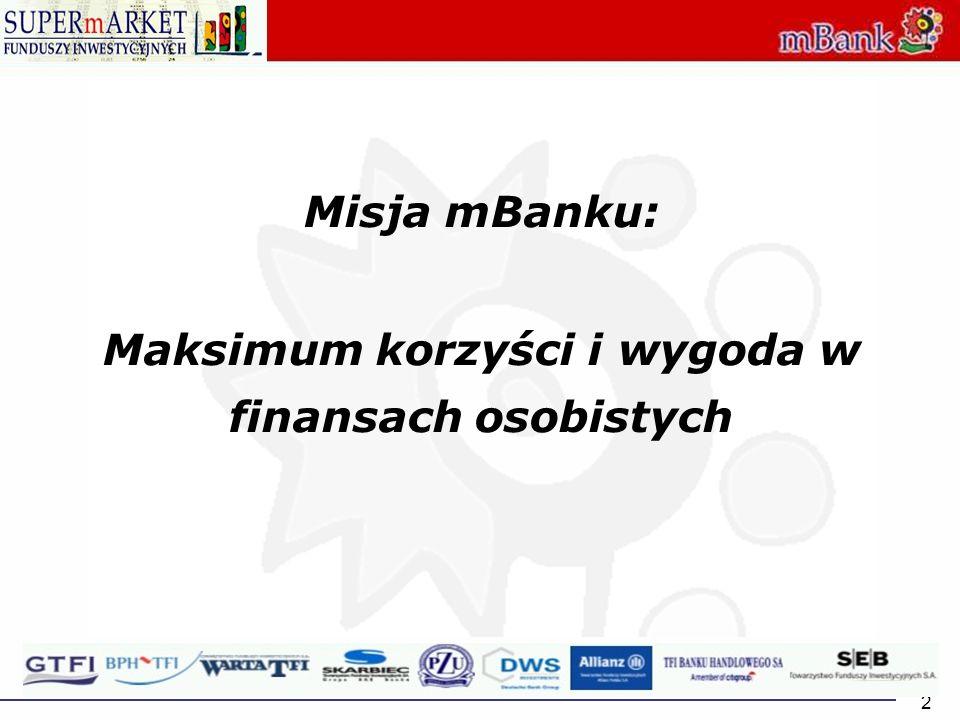 Maksimum korzyści i wygoda w finansach osobistych