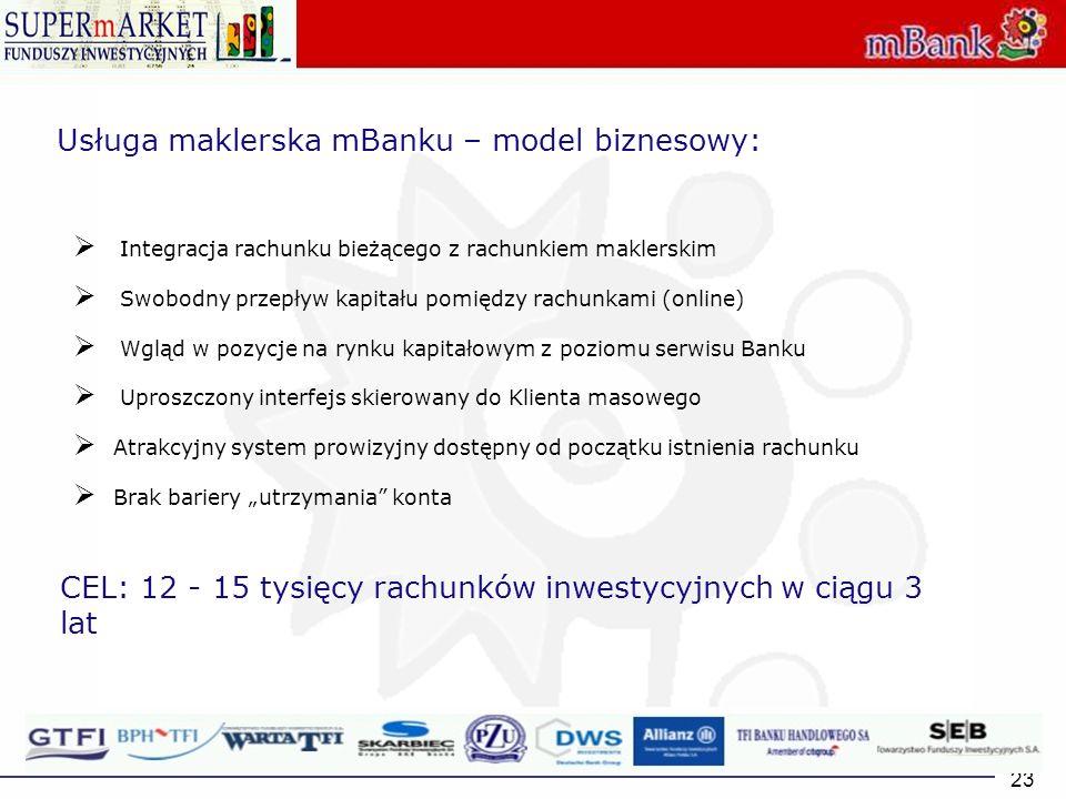 Usługa maklerska mBanku – model biznesowy: