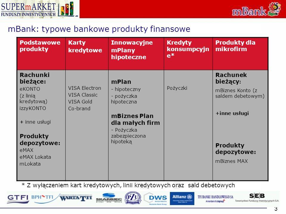 mBank: typowe bankowe produkty finansowe