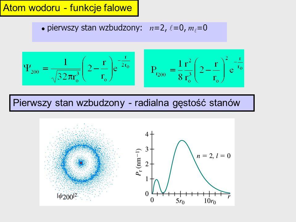 Atom wodoru - funkcje falowe