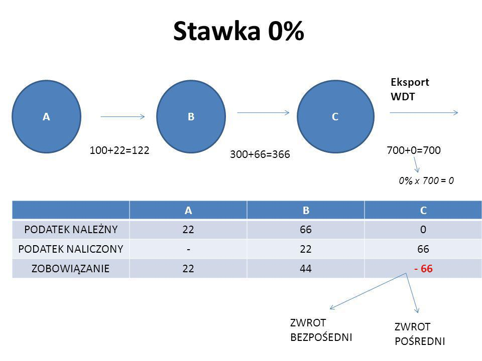 Stawka 0% Eksport WDT A B C 100+22=122 700+0=700 300+66=366 A B C