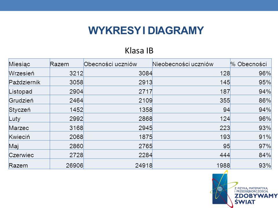 Wykresy i diagramy Klasa IB Miesiąc Razem Obecności uczniów