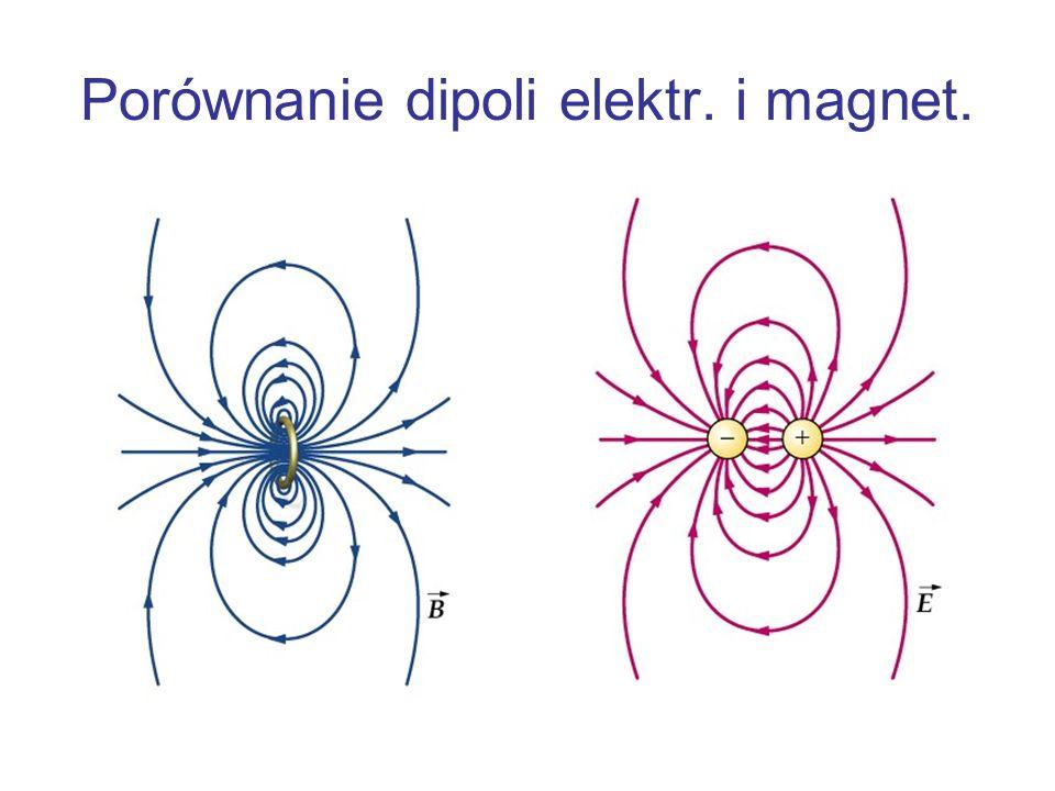 Porównanie dipoli elektr. i magnet.