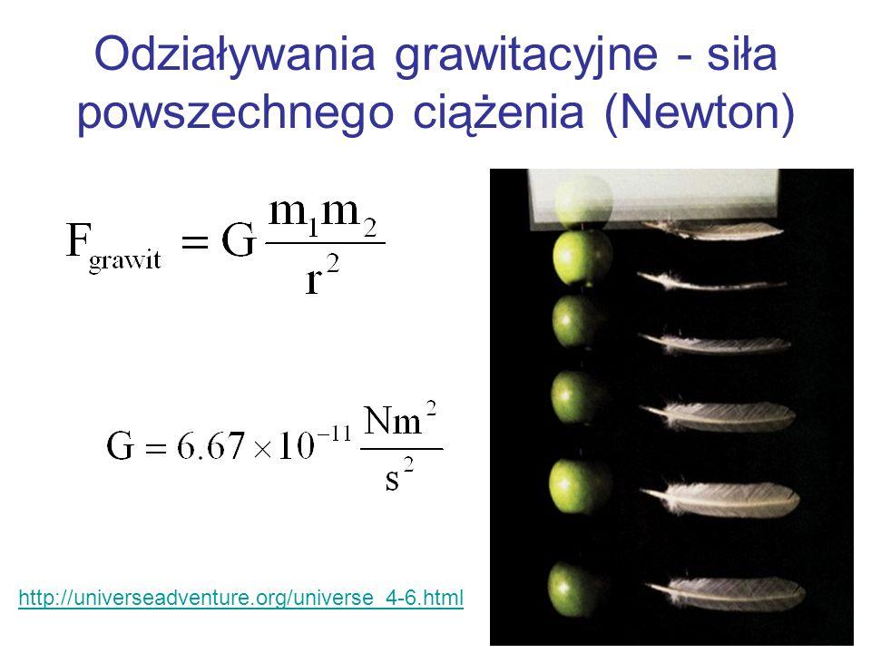Odziaływania grawitacyjne - siła powszechnego ciążenia (Newton)