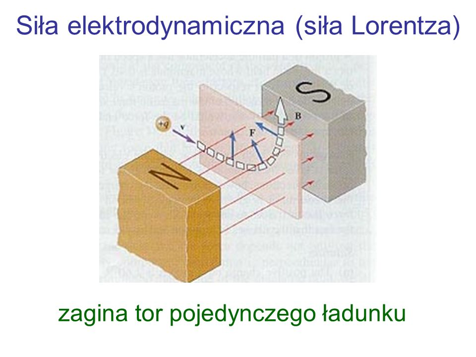 Siła elektrodynamiczna (siła Lorentza)