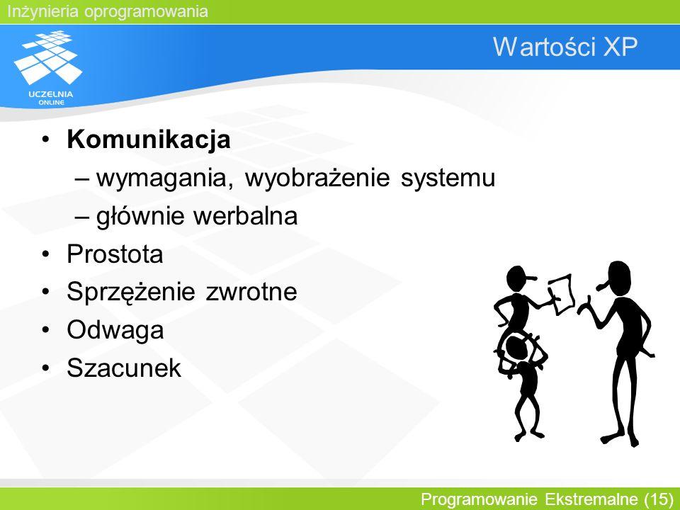 wymagania, wyobrażenie systemu głównie werbalna Prostota