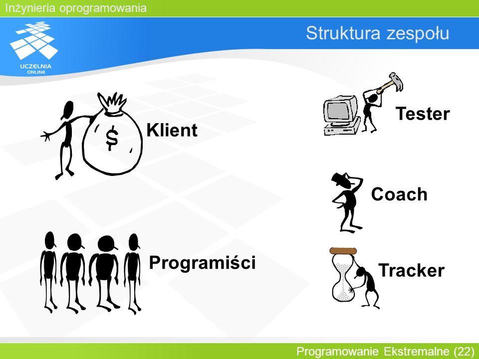 Struktura zespołu Tester Klient Coach Programiści Tracker