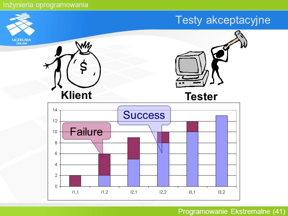 Testy akceptacyjne Klient Tester Success Failure