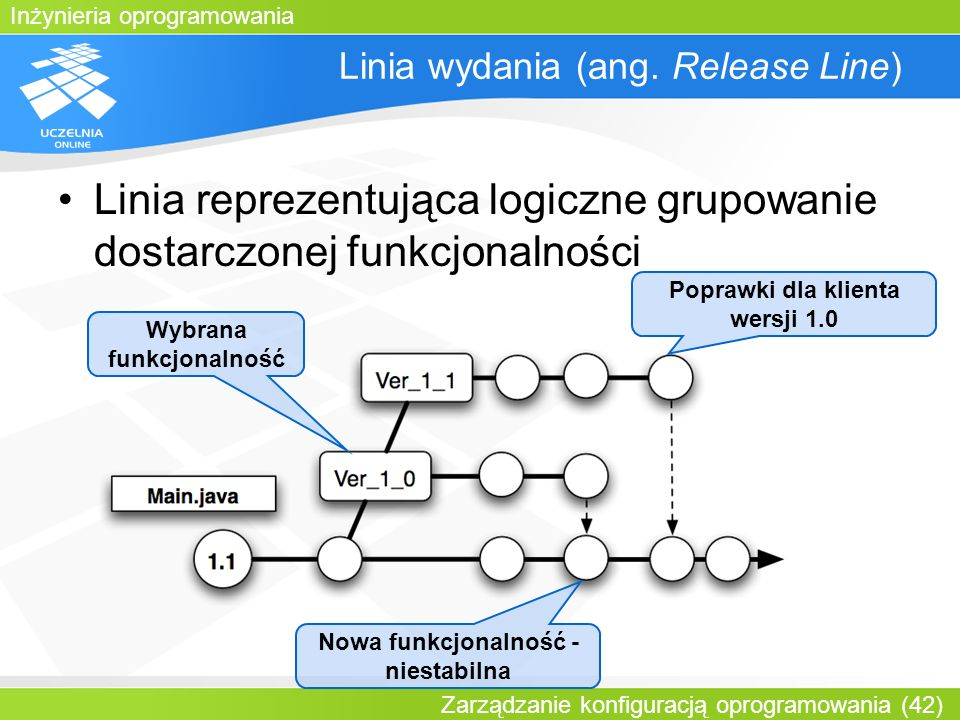Linia wydania (ang. Release Line)