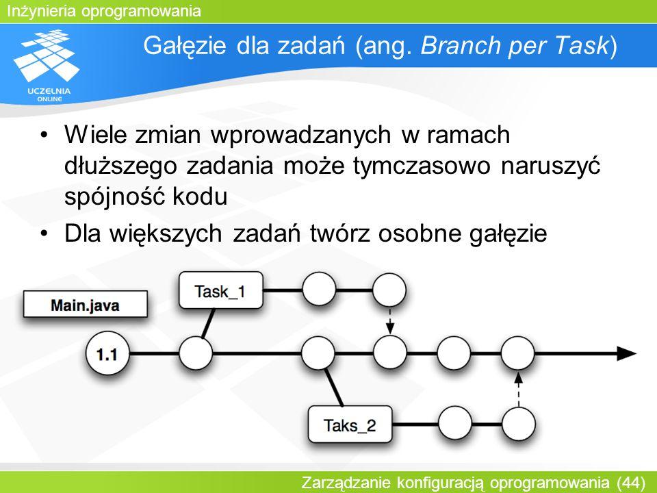 Gałęzie dla zadań (ang. Branch per Task)