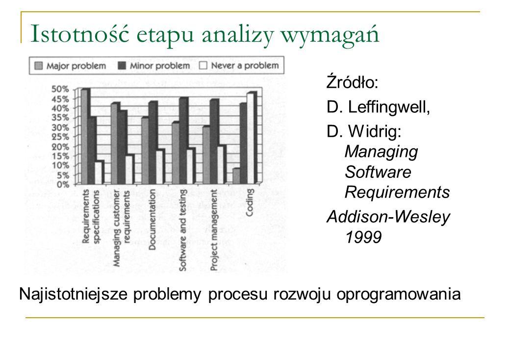 Istotność etapu analizy wymagań