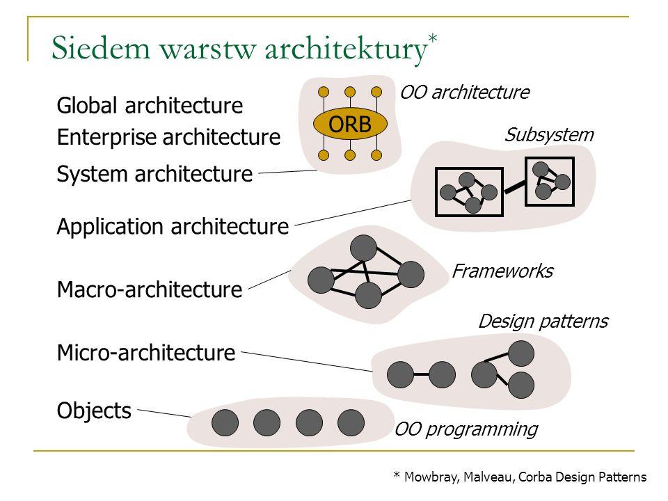 Siedem warstw architektury*