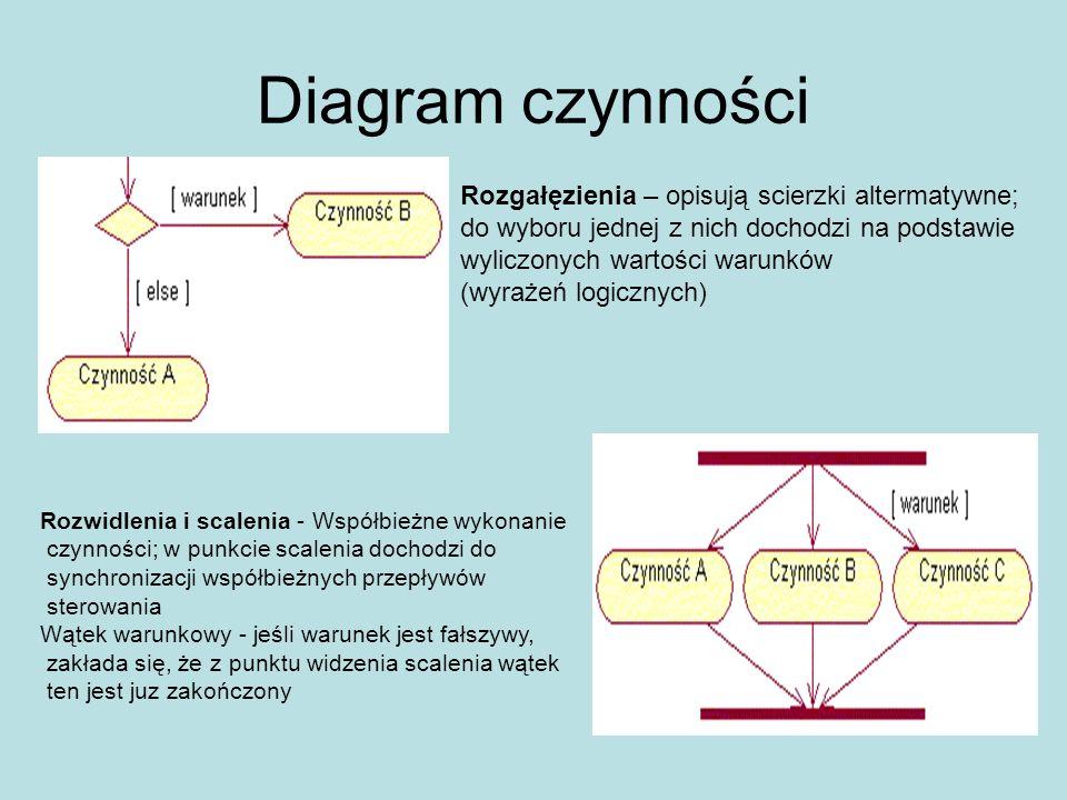 Diagram czynności Rozgałęzienia – opisują scierzki altermatywne;