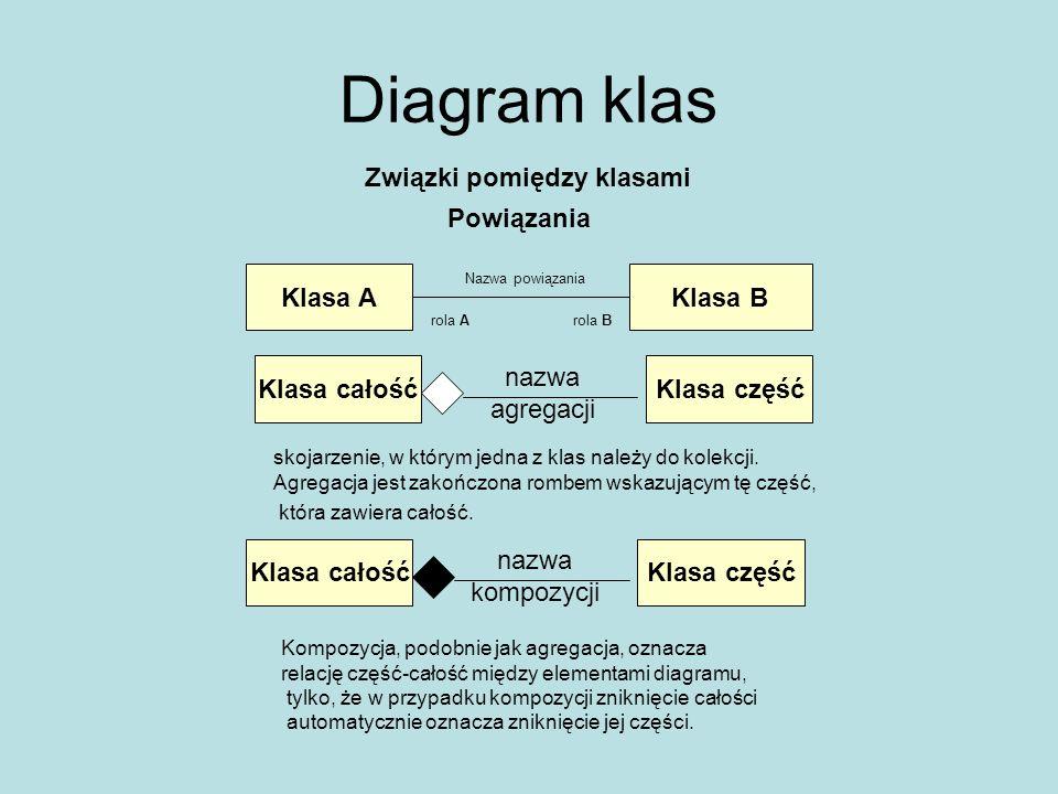 Diagram klas Związki pomiędzy klasami Powiązania Klasa A Klasa B