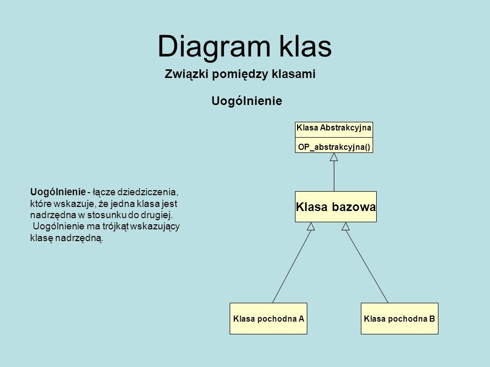 Diagram klas Związki pomiędzy klasami Uogólnienie Klasa bazowa