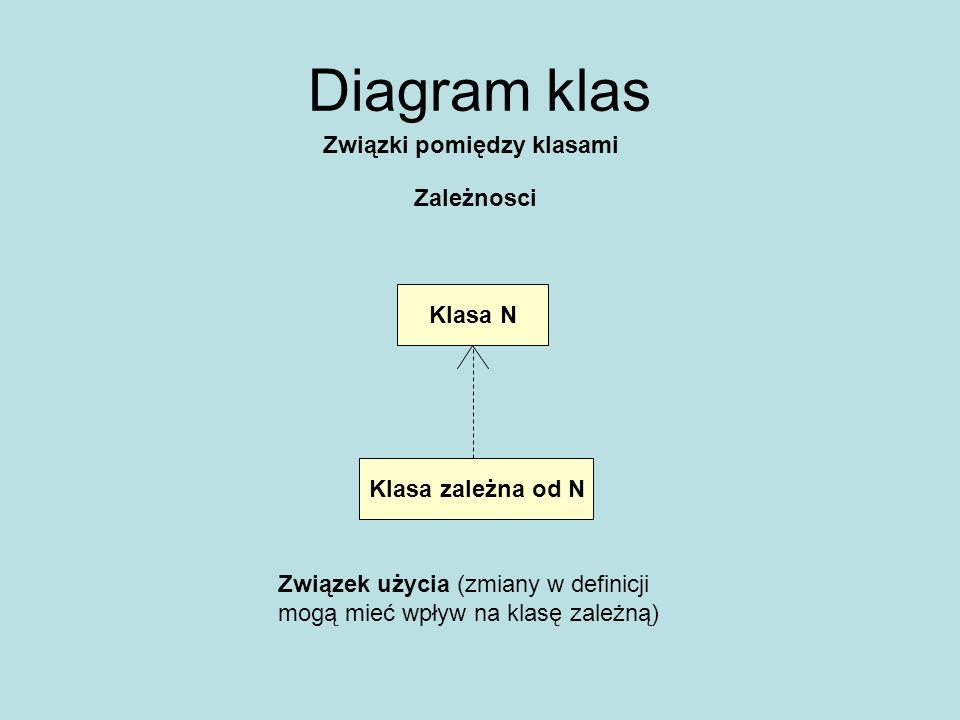 Diagram klas Związki pomiędzy klasami Zależnosci Klasa N