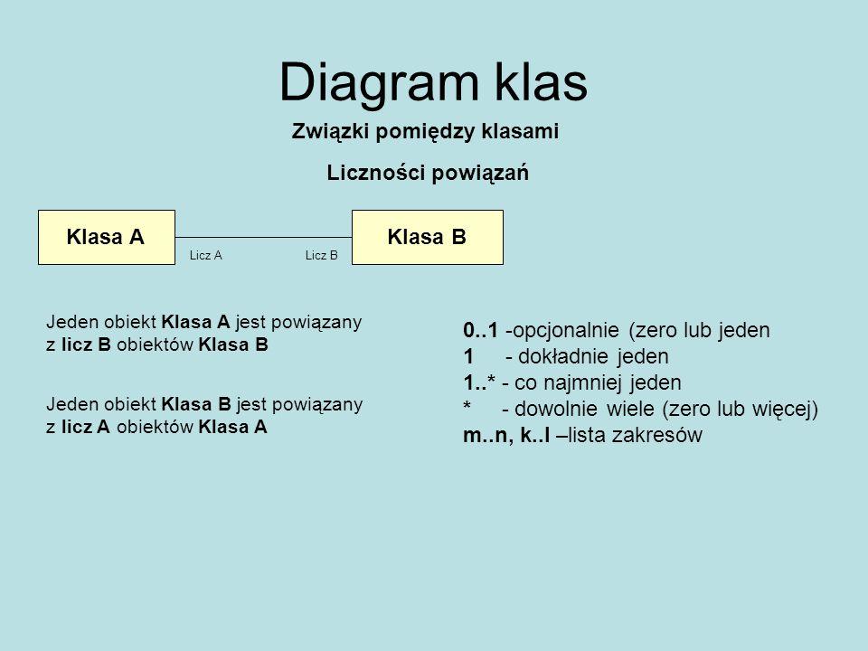 Diagram klas Związki pomiędzy klasami Liczności powiązań Klasa A