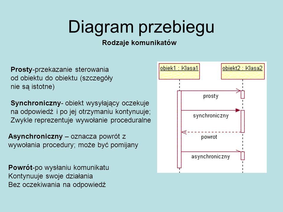 Diagram przebiegu Rodzaje komunikatów Prosty-przekazanie sterowania