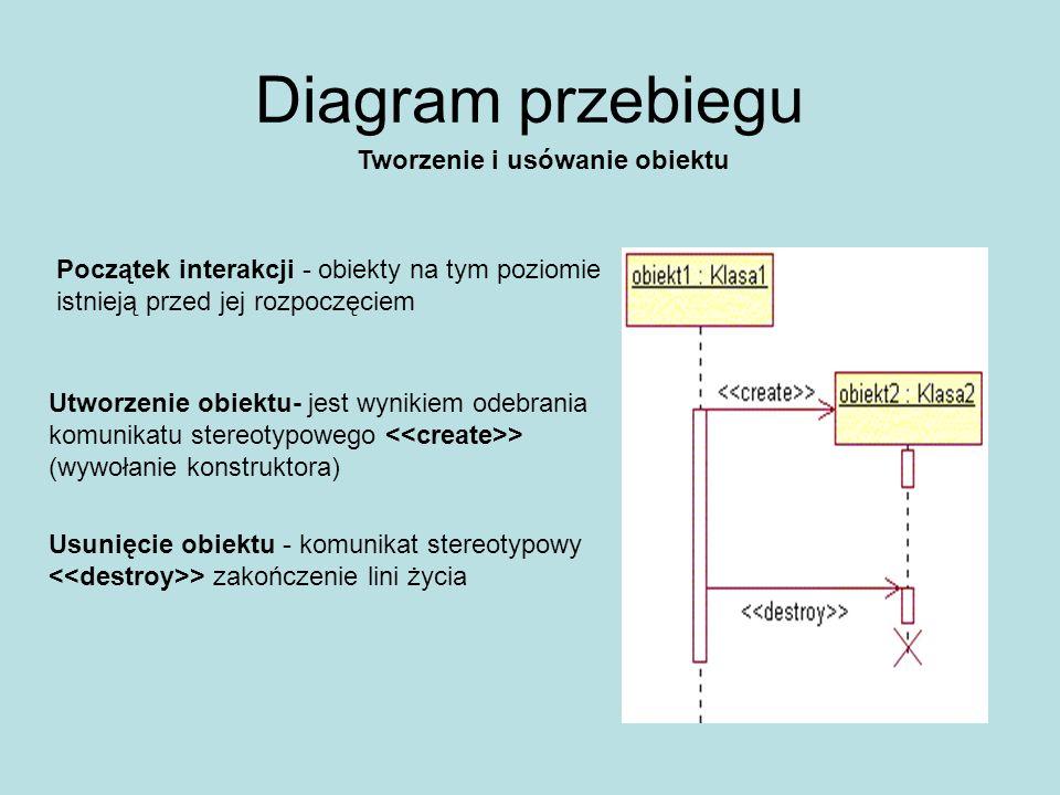 Diagram przebiegu Tworzenie i usówanie obiektu