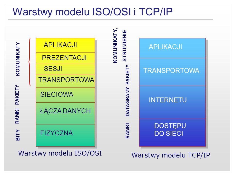 Warstwy modelu ISO/OSI i TCP/IP