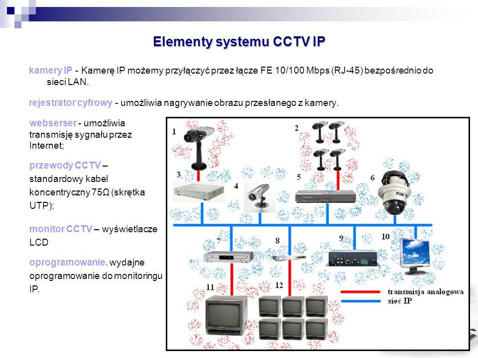 Elementy systemu CCTV IP