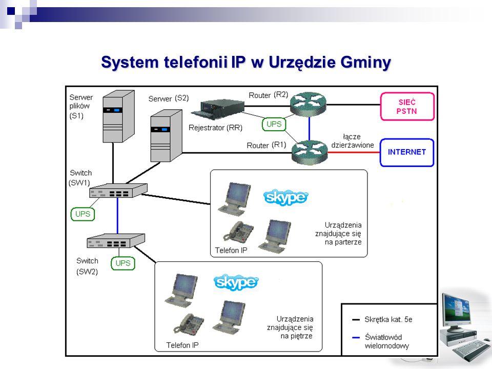 System telefonii IP w Urzędzie Gminy