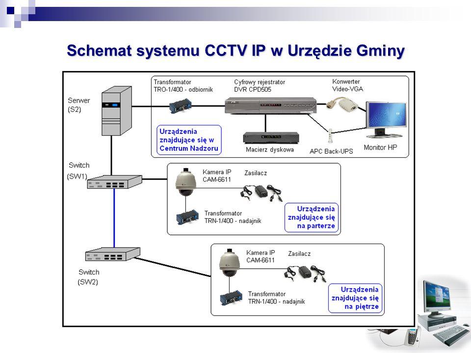 Schemat systemu CCTV IP w Urzędzie Gminy