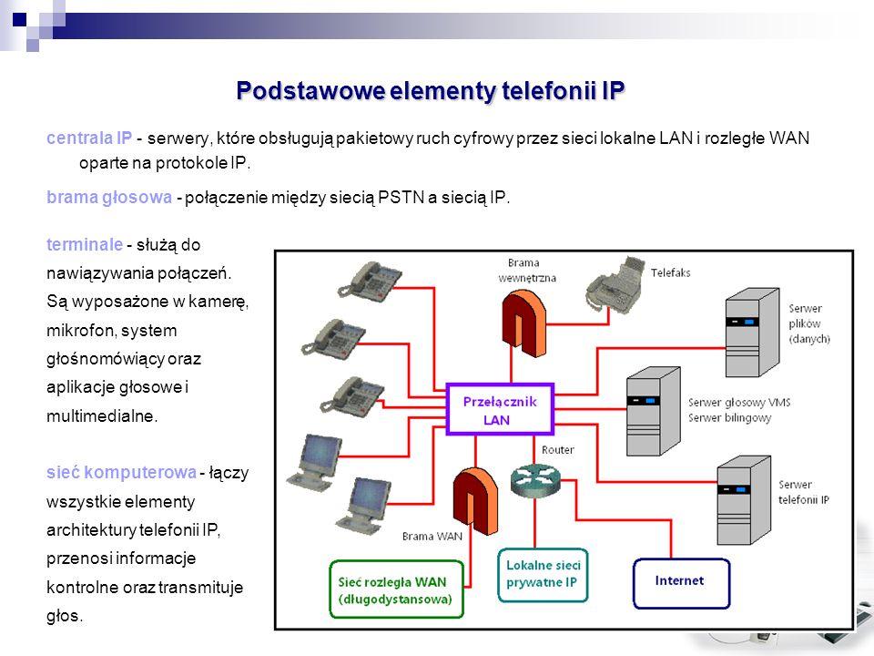 Podstawowe elementy telefonii IP