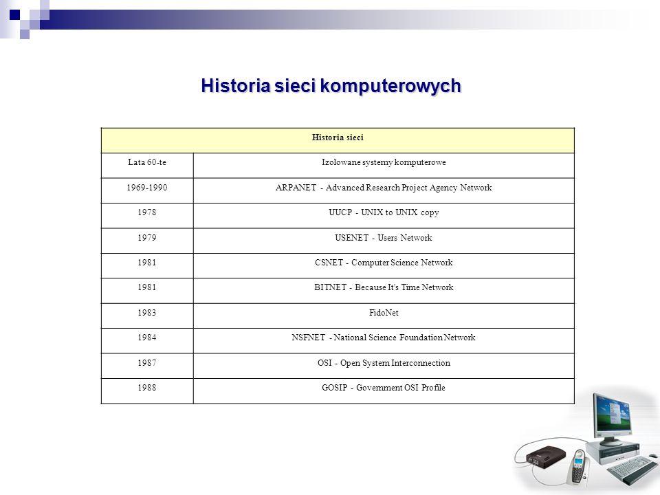 Historia sieci komputerowych