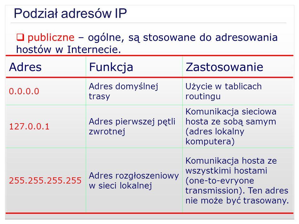 Podział adresów IP Podział adresów IP Adres Funkcja Zastosowanie