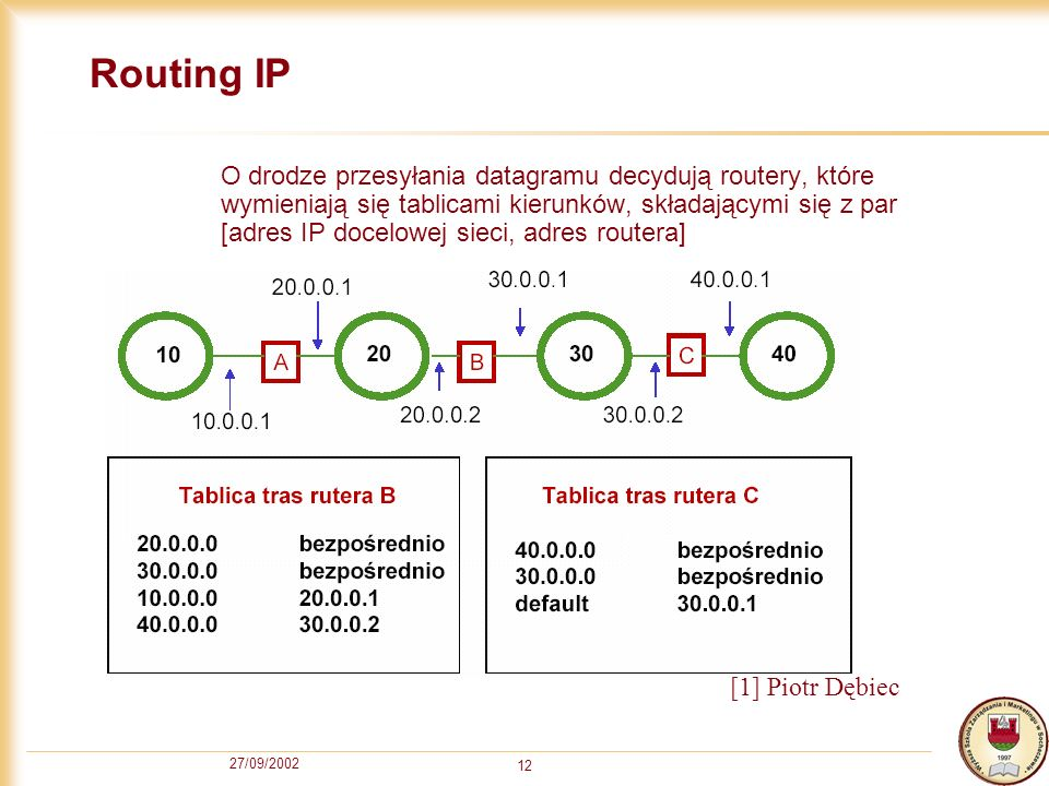 Routing IP