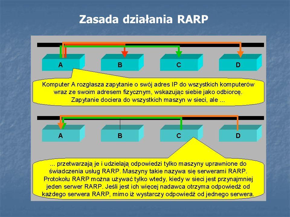 Zasada działania RARP