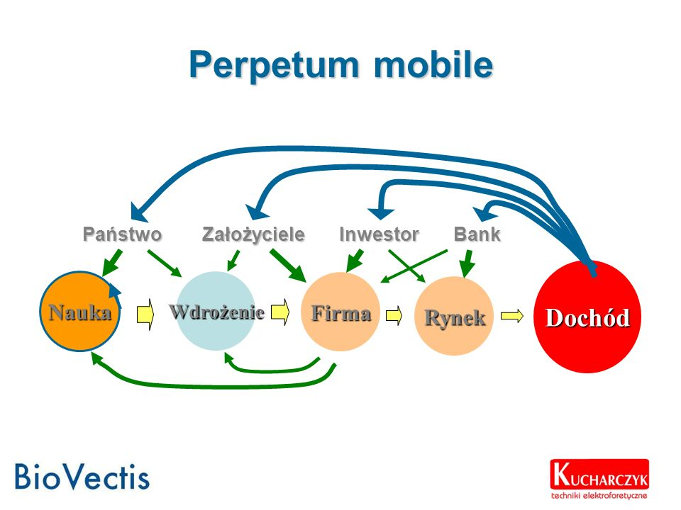 Perpetum mobile Dochód Nauka Firma Rynek Wdrożenie