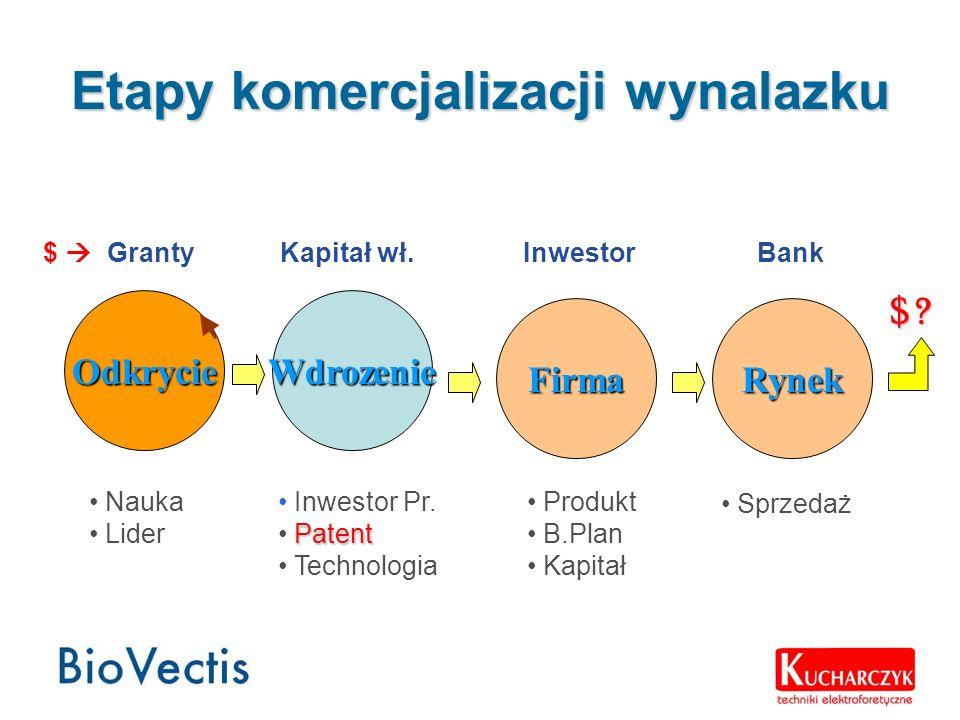 Etapy komercjalizacji wynalazku