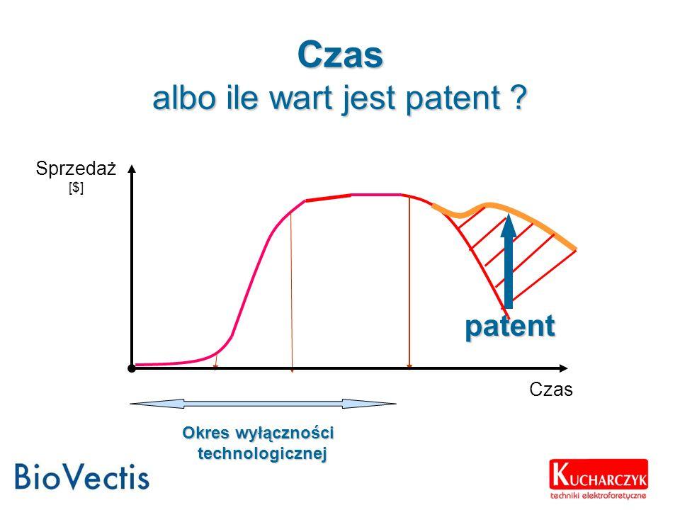 Czas albo ile wart jest patent