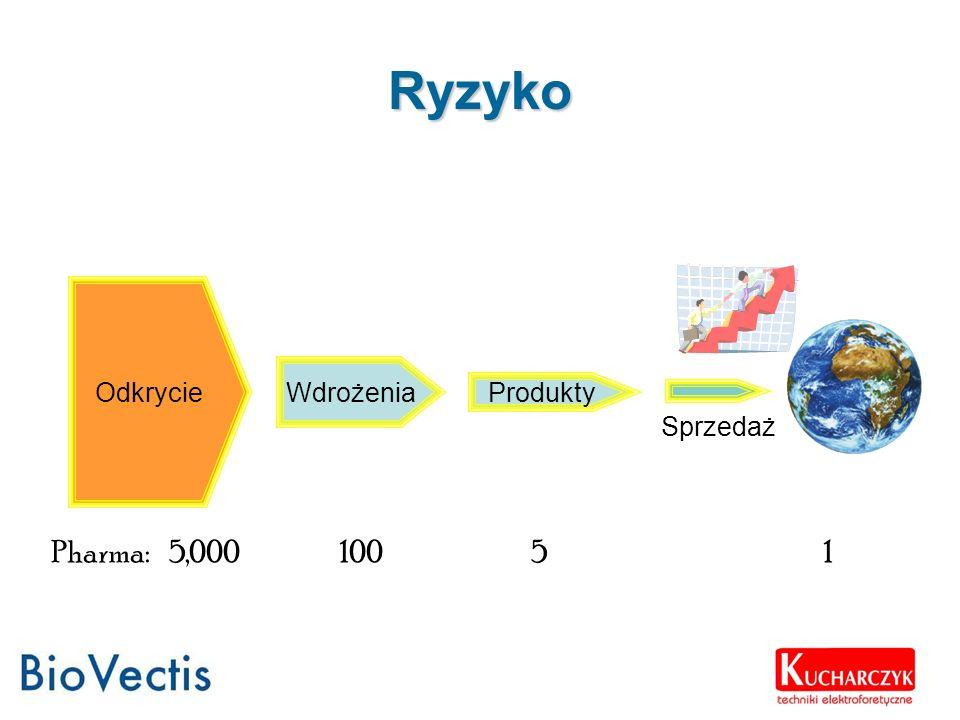 Ryzyko Pharma: 5,000 100 5 1 Odkrycie Wdrożenia Produkty Rynek