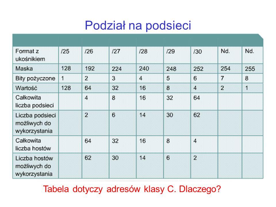 Podział na podsieci Tabela dotyczy adresów klasy C. Dlaczego
