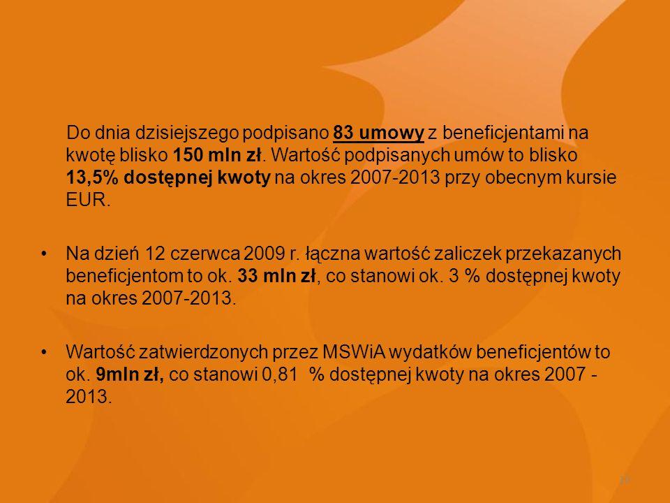 Do dnia dzisiejszego podpisano 83 umowy z beneficjentami na kwotę blisko 150 mln zł. Wartość podpisanych umów to blisko 13,5% dostępnej kwoty na okres 2007-2013 przy obecnym kursie EUR.