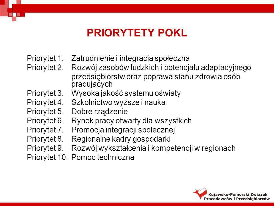 PRIORYTETY POKL Priorytet 1. Zatrudnienie i integracja społeczna