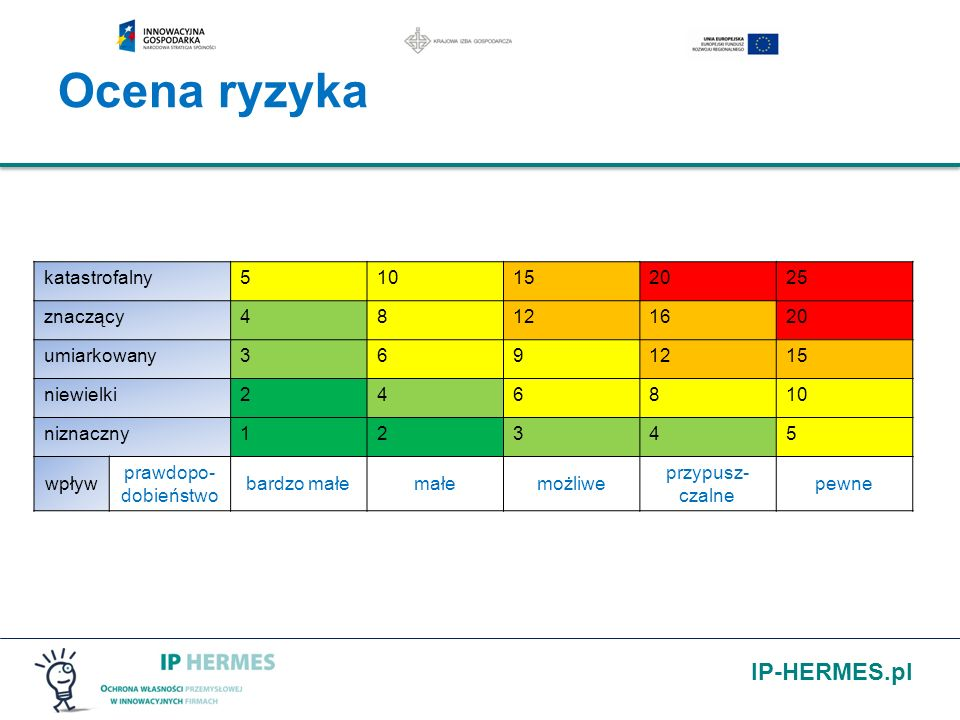 Ocena ryzyka katastrofalny 5 10 15 20 25 znaczący 4 8 12 16