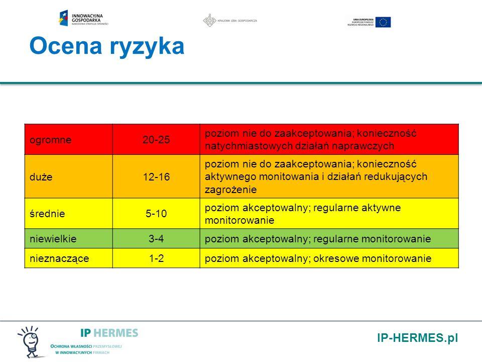 Ocena ryzyka ogromne. 20-25. poziom nie do zaakceptowania; konieczność natychmiastowych działań naprawczych.