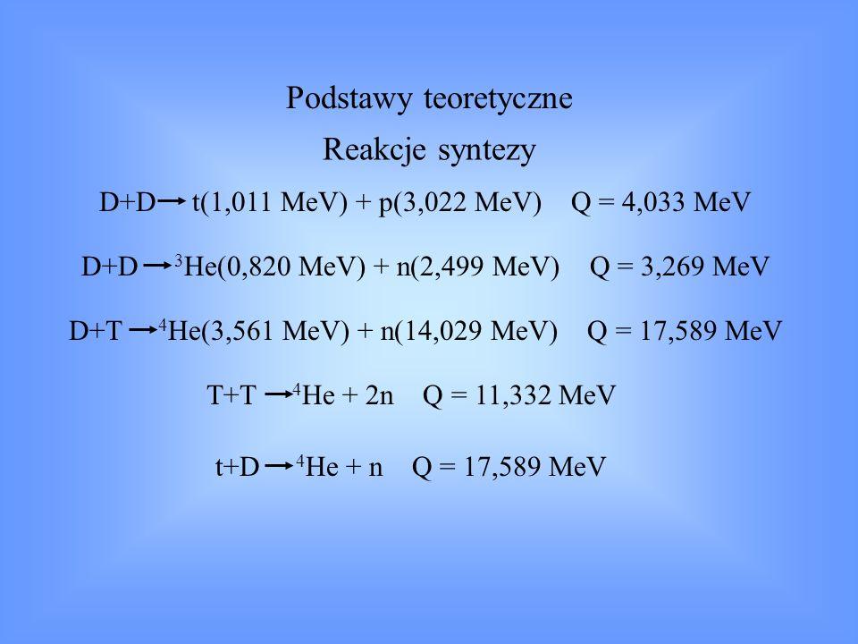 Podstawy teoretyczne Reakcje syntezy