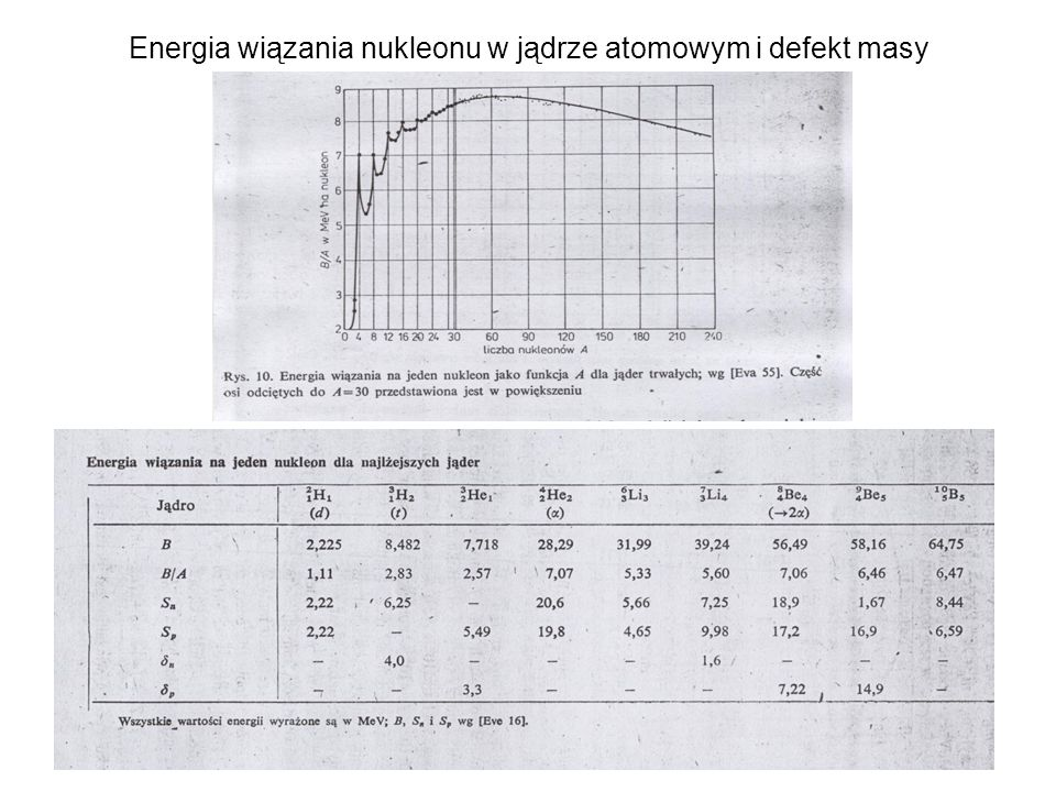 Energia wiązania nukleonu w jądrze atomowym i defekt masy