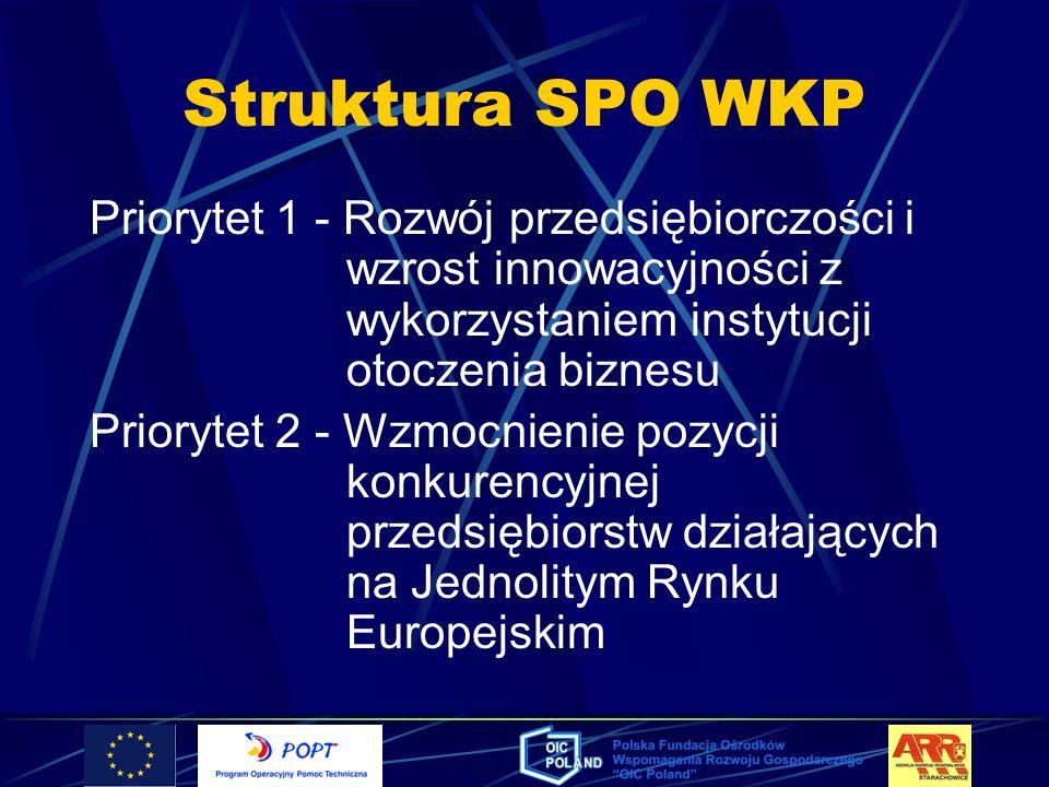 Struktura SPO WKPPriorytet 1 - Rozwój przedsiębiorczości i wzrost innowacyjności z wykorzystaniem instytucji otoczenia biznesu.